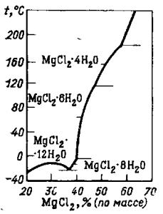 Диаграмма состояния системы MgCl2 — Н2O