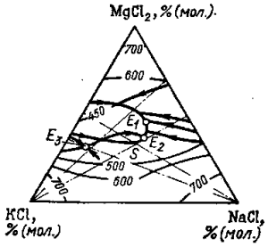 Диаграмма плавкости тройной системы КСl— NaCl—MgCl2