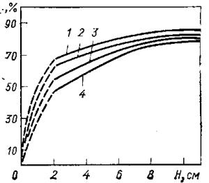 Зависимость выхода по току магния (ηт) при электролизе карналлита