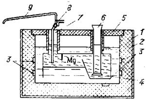 Печь для непрерывного рафинирования магния колокольного типа