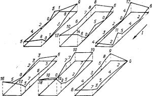 Примеры эпюр перекосов металла на различных электролизерах