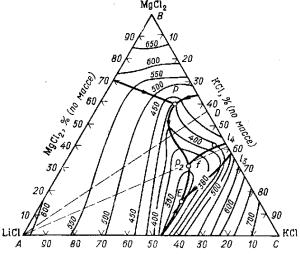 Диаграмма плавкости тройной системы LiCl—КСl—MgCl2