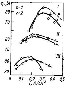 Зависимость выхода по току магния (ηТ) от плотности тока