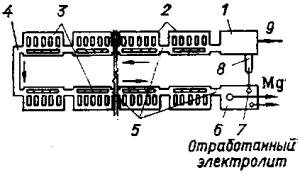 Схема поточной линии электролиза магния