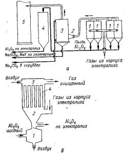 Схемы газоочистки