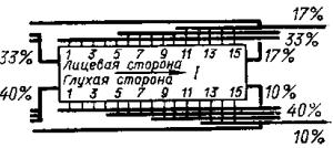 Схема двухсторонней асимметричной ошиновки