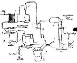 Аппаратурная схема полузаводской установки с аппаратом РКС