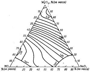 Изотермы плотности расплавов системы КСl—NaCl—MgCl2 при 700 °С