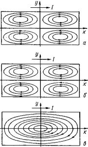 Схемы циркуляции расплава под действием электромагнитных сил в горизонтальной плоскости