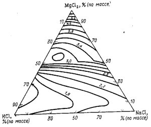 Изотермы вязкости (мПа·с) расплавов системы