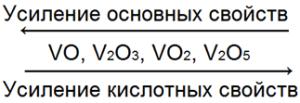 Ванадий основные, кислотные свойства