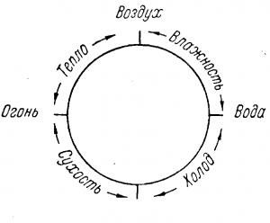 Элементы Аристотеля