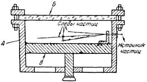 Схема камеры Вильсона
