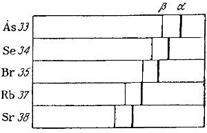 Смещение линий серии К в рентгеновых спектрах элементов, расположенных по их порядковым номерам