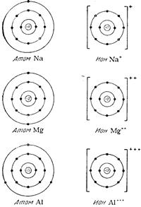 Схемы строения атомов и ионов натрия, магния и алюминия
