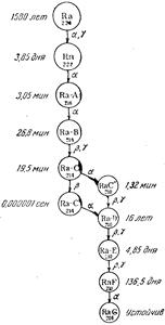 Схема превращений радия