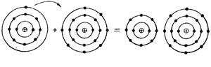Схема образования хлористого натрия