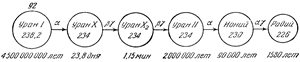 Схема превращений урана в радий