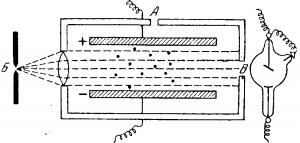 установка для определения заряда электрона