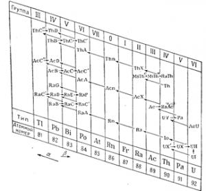 Смещение радиоактивных элементов в периодической системе