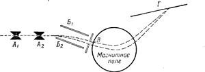 Схема масс-спектрографа