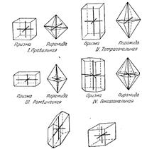 Кристаллические системы