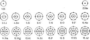 Упрощенные схемы атомов элементов I—III периодов
