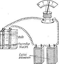 Установка для демонстрации увеличения электропроводности с разбавлением раствора