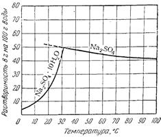 Растворимость сернокислого натрия