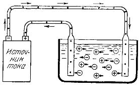 Механизм прохождения тока через раствор