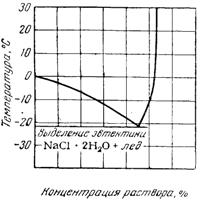 Температура замерзания растворов поваренной соли