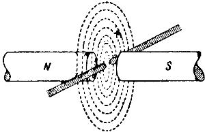 Электрическая дуга в магнитном поле