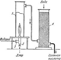 Схема установки для получения синтетической соляной кислоты