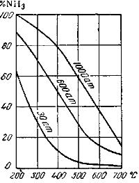 Зависимость выхода аммиака от давления и температуры