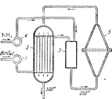 Схема установки для окисления аммиака