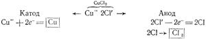 Схема электролиза раствора CuCl2