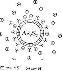 Структура мицеллы As2S3