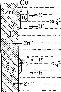Схема растворения омедненного цинка в серной кислоте