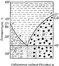 Диаграмма плавкости системы Bi—Cd