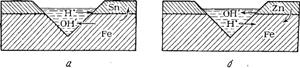 Схема коррозии