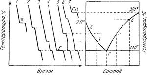 Построение диаграммы плавкости по кривым охлаждения