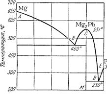 Диаграмма плавкости системы Mg—Рb