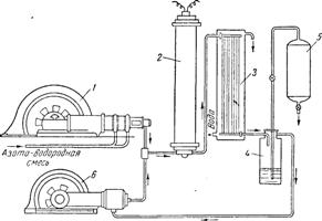 Схема установки для синтеза аммиака