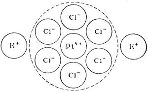 Строение комплексных соединений Схема строения K2[PtCl6]