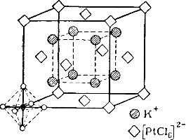 Кристаллическая решетка K2[PtCl6]