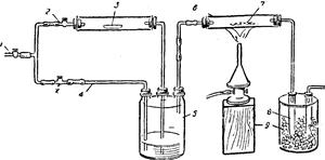 Получение оксида серы (IV)