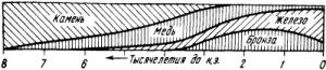 Твёрдые материалы древнего мира Металлургия
