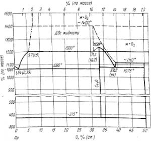 Диаграмма состояния системы Сu—О