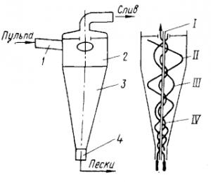 Гидроциклон и схема его работы