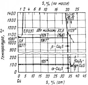 Диаграмма состояния системы Cu—S